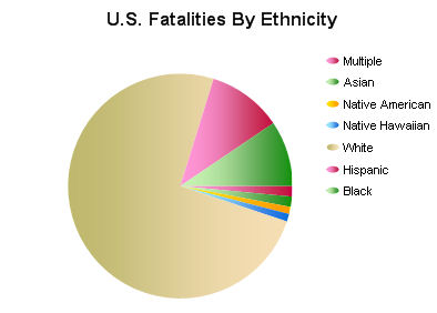 U.S. Fatalities by Ethnicity