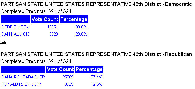 Results of the 46th Congressional District Primary