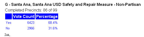 It pains me to write this but apparently the SAUSD's fraudulent Measure G tax increase won tonight. With 86% of the votes counted it was leading by 68.4% versus 31.6%. […]