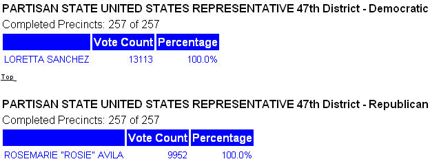 Results of 47th Congressional District Primary