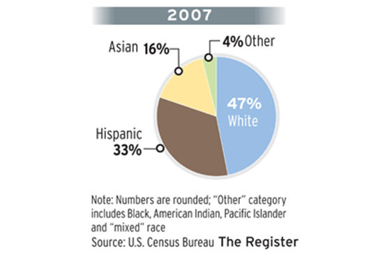 """How much longer will Orange County remain a """"red county?"""" According to the U.S. Census, minorities now make up the majority in Orange County. The graphic above, courtesy of the […]"""