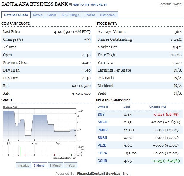 The shares of the Santa Ana Business Bank have dropped in value by 56% since their inception. The entire banking industry has been hit hard this year by the turmoil […]