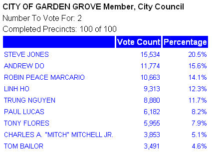 The Democratic Party of Orange County had a great chance to pick up a seat or two on the Garden Grove City Council. One seat was being vacated by termed […]