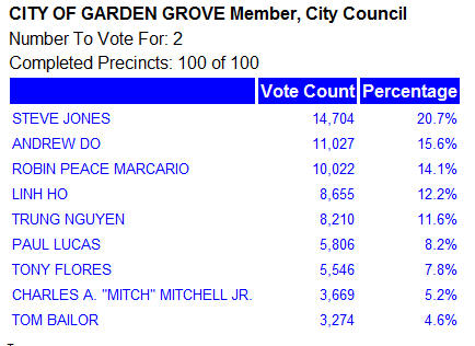 I just checked the new numbers from the O.C. Voter Registrar of Voters – and Andrew Do, who is O.C. Supervisor Janet Nguyen's Chief of Staff, has pulled ahead of […]