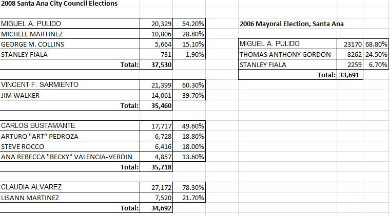 There are still a few paper ballots to be counted here in Orange County, but I don't expect much change in our City Council election results. So let's take a […]
