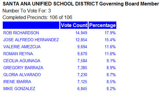 Valerie Amezcua is hanging on to the last of three open seats on the SAUSD School Board by only 24 votes, as her closest challenger, Roman Reyna, continues to surge […]