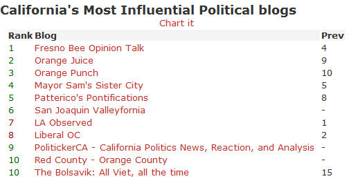 """I am so enjoying BNN's """"California's Most Influential Political Blogs"""" weekly list now that they are judging Red County's individual blogs separately. This week Red County OC finally cracked their […]"""