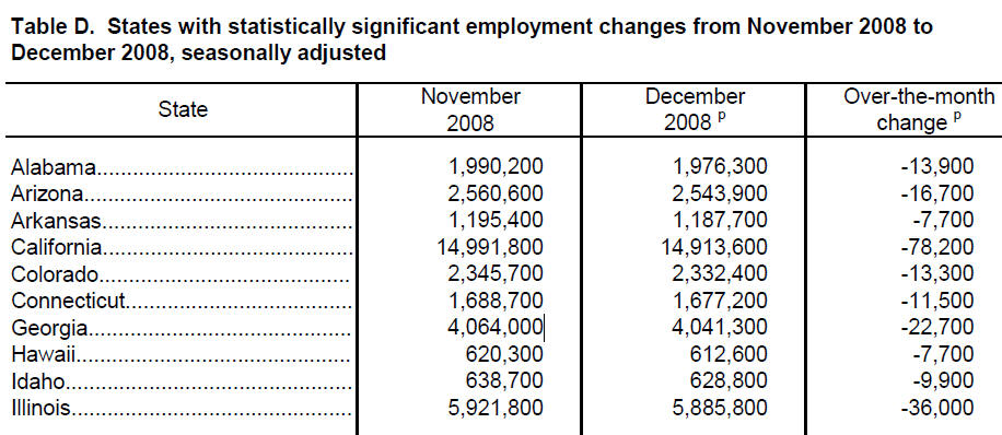 """California leads the nation in job losses, according to a new report from the U.S. Department of Labor. """"The largest over-the-month decrease in the level of employment was reported in […]"""