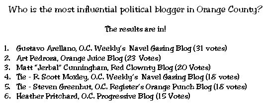 "The final results of our poll are in – and our readers selected the O.C. Weekly's Gustavo Arellano as the ""Most Influential Political Blogger in Orange County.""  Congratulations Gustavo! Some […]"