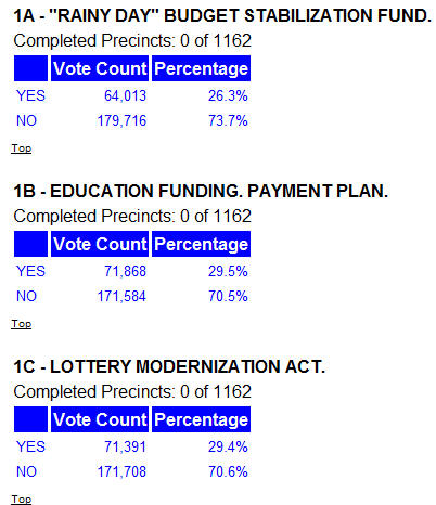Memo to Governor Arnold Schwarzenegger – the people of Orange County aren't buying your B.S.! All of your propositions are losing here, except for Prop. 1F, which is popular because […]