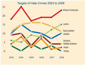 hate crimes against african americans More than 57 percent of the crimes reported in 2016 were motivated by a victim's  race, and more than half of those were committed against.