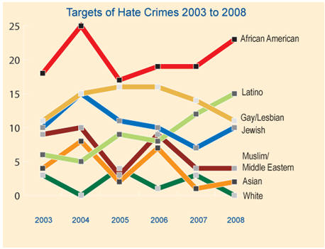 Some of our readers have been alleging this week that white residents of Orange County are attacked more often than minorities. It turns out that is not true. The Orange […]