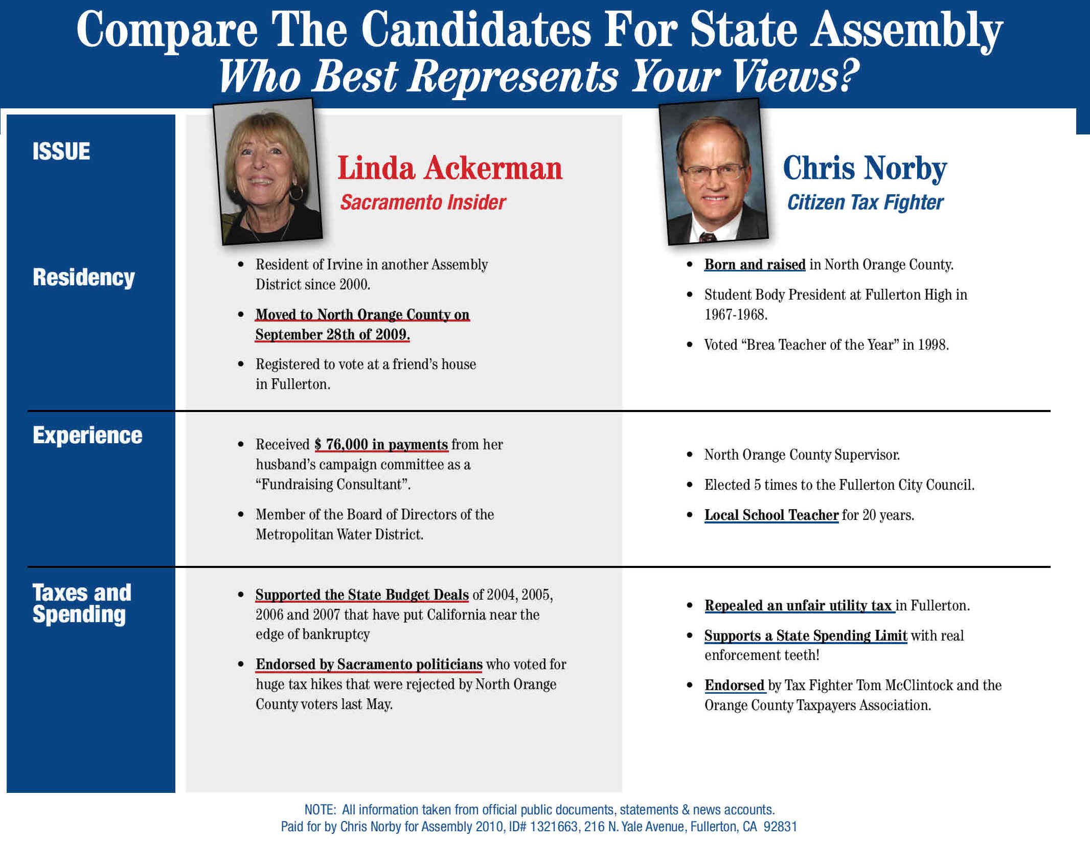 Game on! Chris Norby's campaign has commited a public service by letting the good people of the 72nd Assembly District in on a not so little secret – Linda Ackerman […]