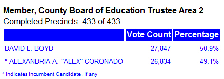 It looks like gay-bashing O.C. Board of Education Trustee Alexandria Coronado is going to lose her seat to Taft University President David L. Boyd. So far, Coronado is behind by […]