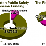 That's what members of Fullerton's police and fire union get from us. Almost all of the candidates are talking about pension reform now, but they don't quite havetheirfigures right. According […]