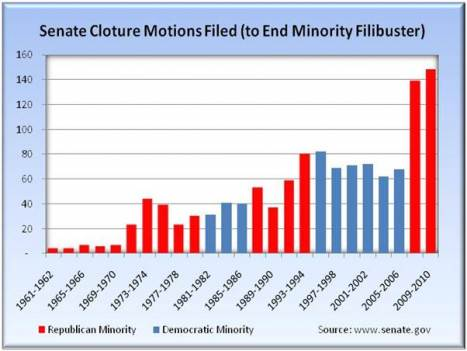 Chart of Senate filibusters by minority party