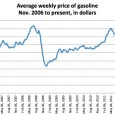 """Charts are from the U.S. Energy Info Admin. Hat tip to Jay Bookman of blogs.ajc.com. March 2012's price for a barrel of """"sweet-golden-crude […]"""