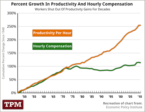 Chart showing rise in productivity but not wages