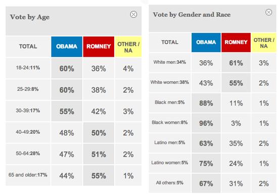 CNN Exit Polls, President 2012