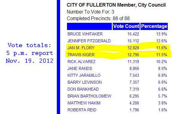 Vote totals -- Fullerton 11-19