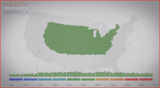 Graphic showing wealth inequality in America
