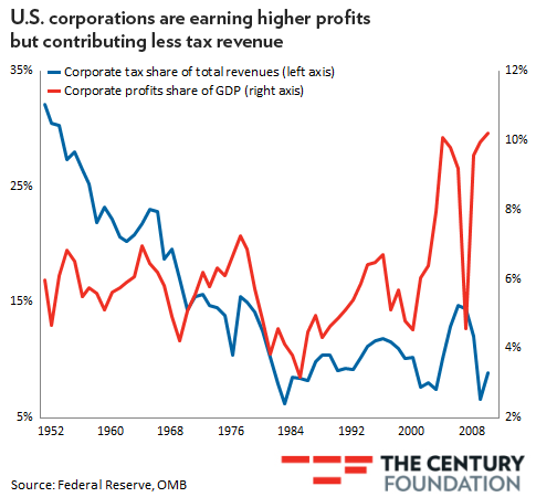 Corporate taxes and profits