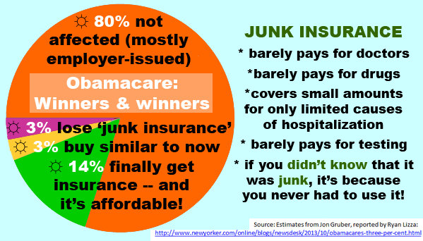 Obamacare winners and 'losers'