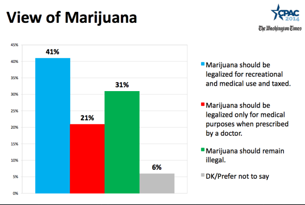 """the differing views in the controversial debate about legalization if marijuana Opinion may finally be turning as decades of prohibition give way to  decriminalisation  has split the government and reignited the wider debate over  drug legalisation in the uk  legal marijuana: how the american system works   it says that if users are not """"caught up in the criminal justice system"""" they."""