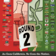 This Wednesday SB.1381 will be voted on in the California Senate. SB.1381 requires all GMO foods sold in California to be labeled. Senator Noreen Evans (D – Santa Rosa) authored […]