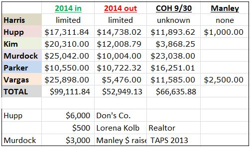 Brea Council Contribs and Expenses