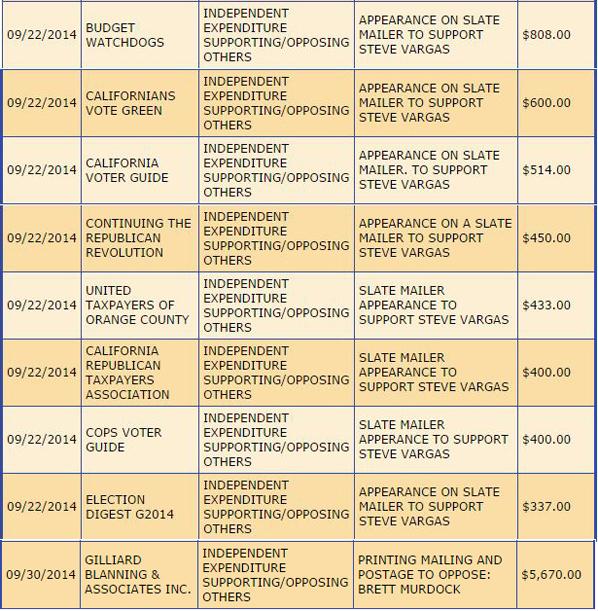 CAHOA Expenditures through 9-30