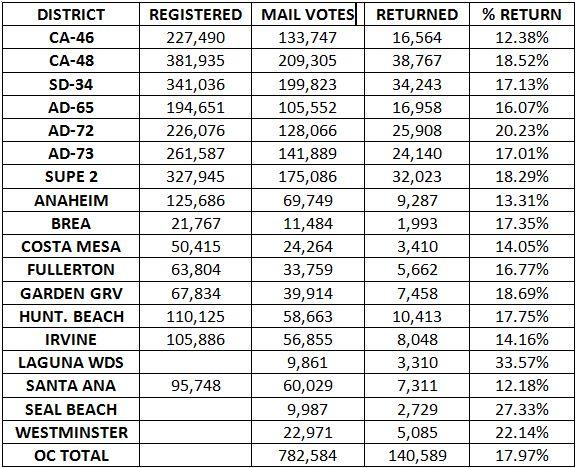 Vote-by-Mail Totals thru 10-25