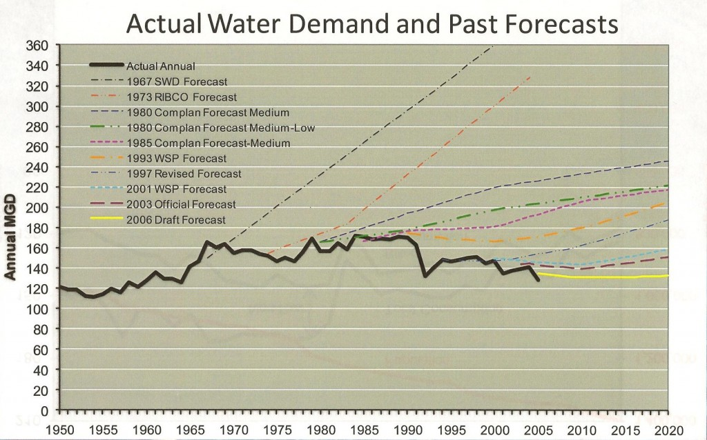 water chart 1