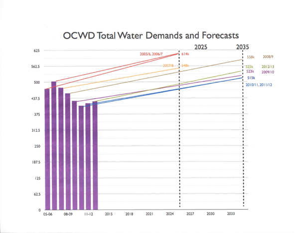 water chart 3