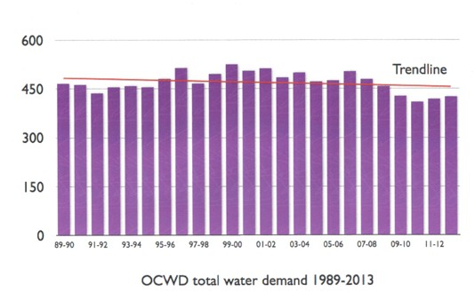 water chart 4