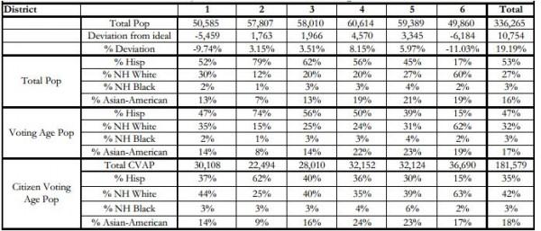July 1 Anaheim Maps - Dresser Stats
