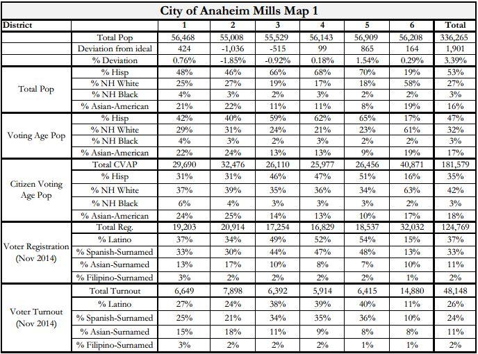 July 1 Anaheim Maps - Mills Stats