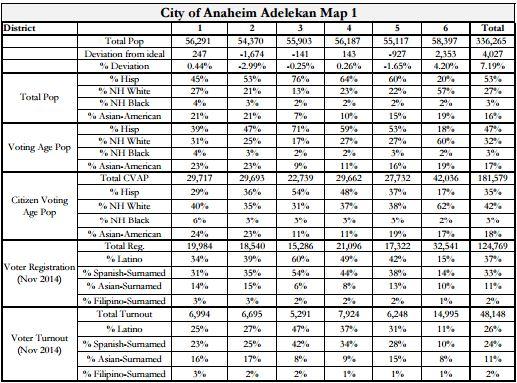 Anaheim Maps - Adelekan Stats