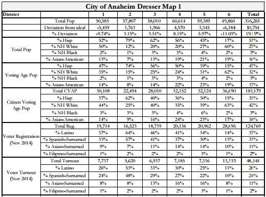 Anaheim Maps - Dresser Stats