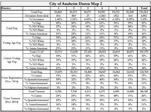 Anaheim Maps - Duron 2 Stats