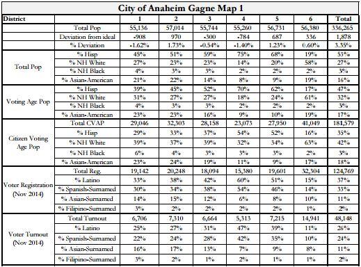 Anaheim Maps - Gagne Stats