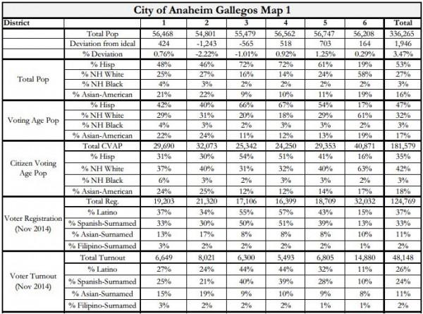 Anaheim Maps - Gallegos Stats