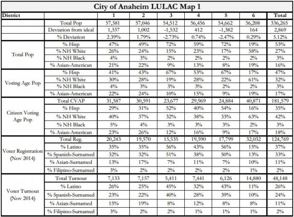 Anaheim Maps - LULAC 1 Stats