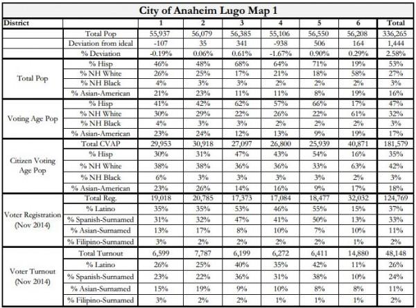 Anaheim Maps - Lugo Stats