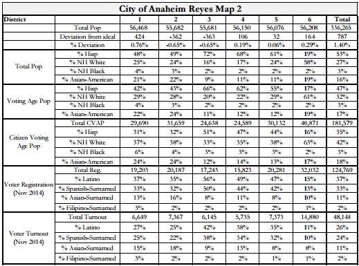 Anaheim Maps - Reyes 2 Stats