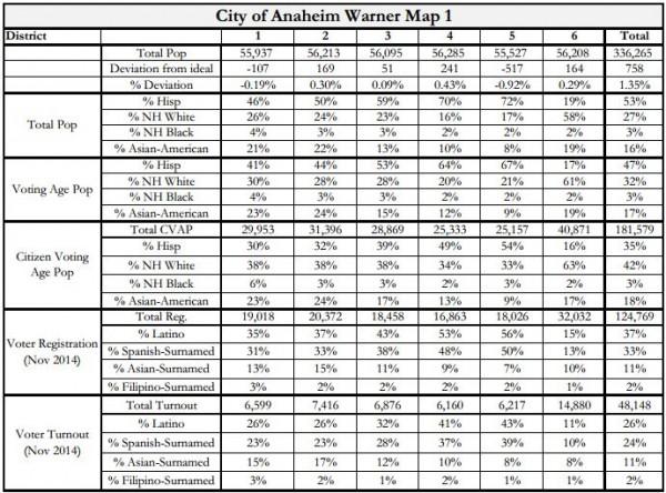 Anaheim Maps - Warner Stats
