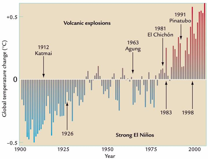 An example of scientific study of global warming.  What should we make of it?