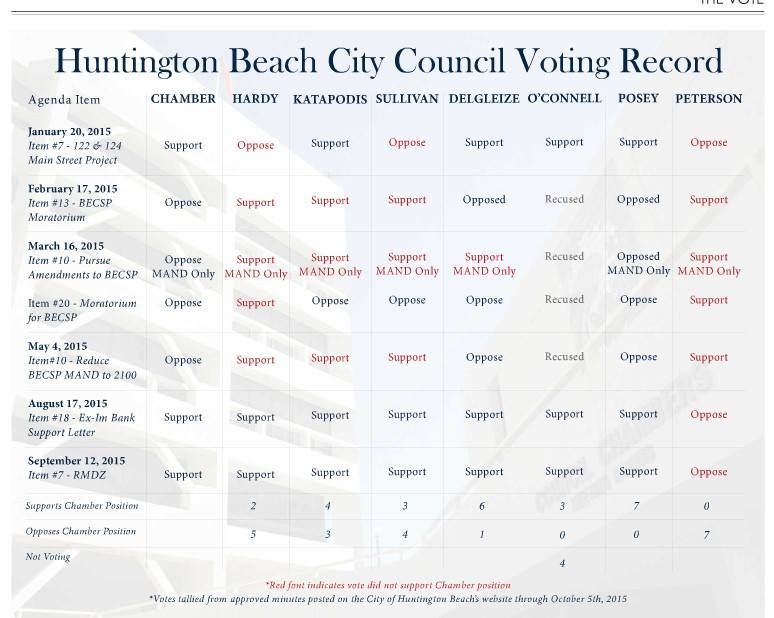 HBCC record vs chamber