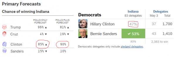 Indiana Results - 538 is way off